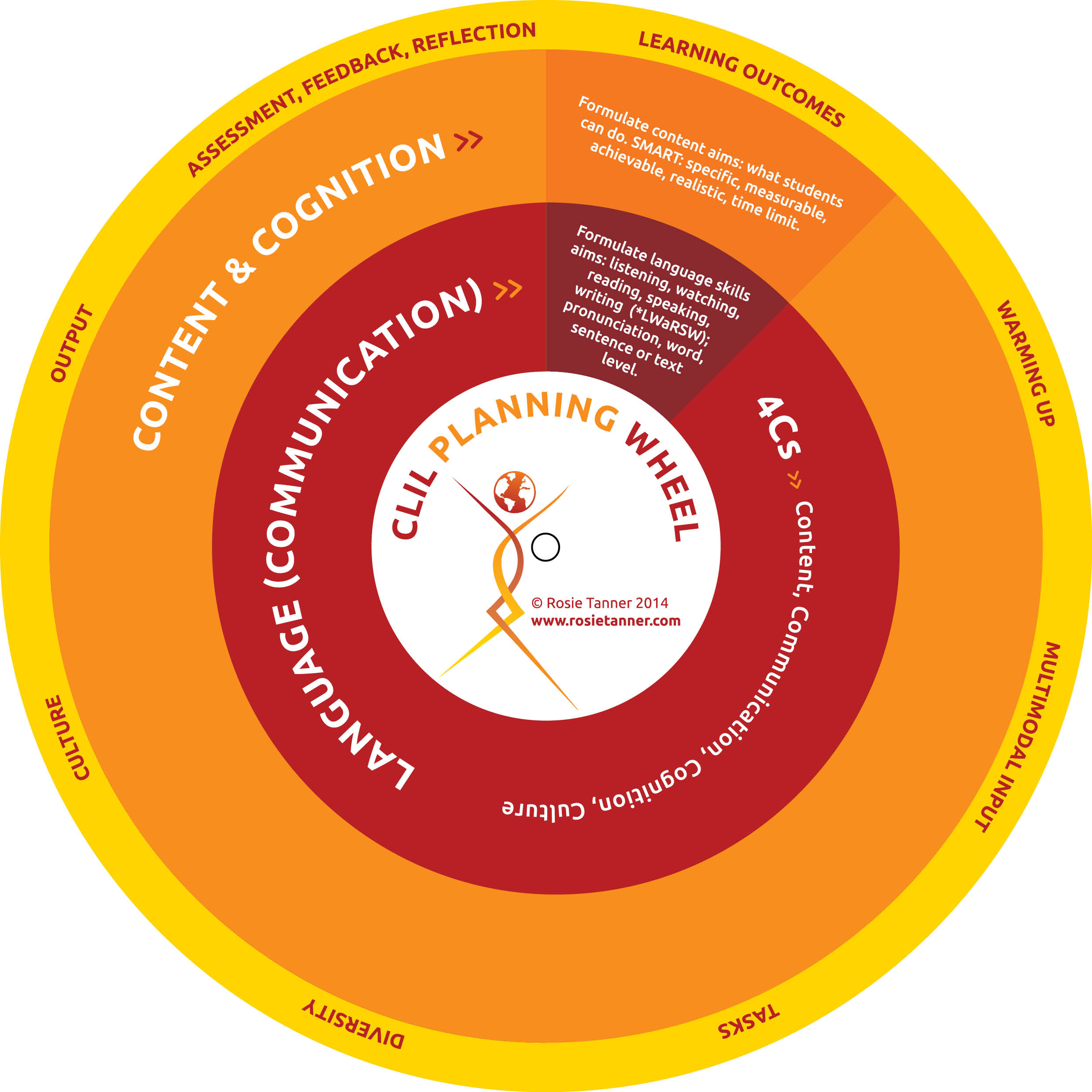 CLIL Planning Wheel Rosie Tanner Education Consultant